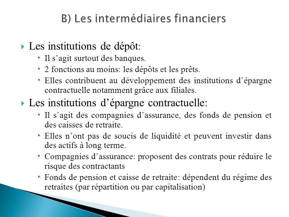 Les institutions de dépôt : Il sagit surtout des banques. 2 fonctions au moins: les dépôts et les prêts. Elles contribuent au développement des instit