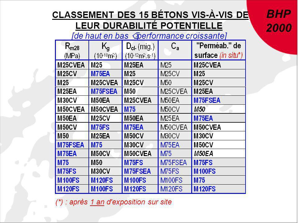 BHP 2000 BHP 2000 CLASSEMENT DES 15 BÉTONS VIS-À-VIS DE LEUR DURABILITÉ POTENTIELLE [de haut en bas Õ performance croissante] (*) : après 1 an d'expos