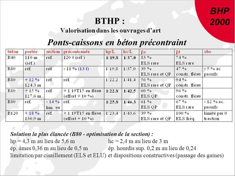 BHP 2000 DU NOUVEAU DANS LE BETON : Conclusions et recommandations de BHP 2000 BHP 2000 BTHP : Valorisation dans les ouvrages dart Ponts-caissons en b