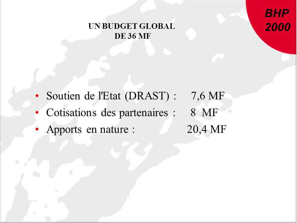 BHP 2000 UN BUDGET GLOBAL DE 36 MF Soutien de l'Etat (DRAST) : 7,6 MF Cotisations des partenaires : 8 MF Apports en nature : 20,4 MF BHP 2000