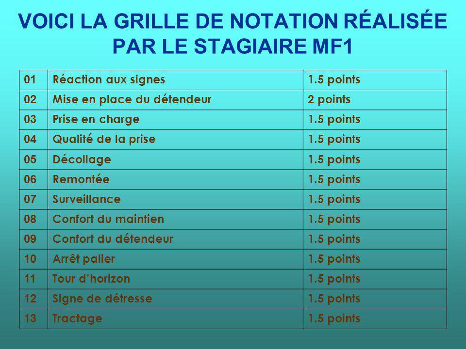 VOICI LA GRILLE DE NOTATION RÉALISÉE PAR LE STAGIAIRE MF1 01 Réaction aux signes1.5 points 02 Mise en place du détendeur2 points 03 Prise en charge1.5