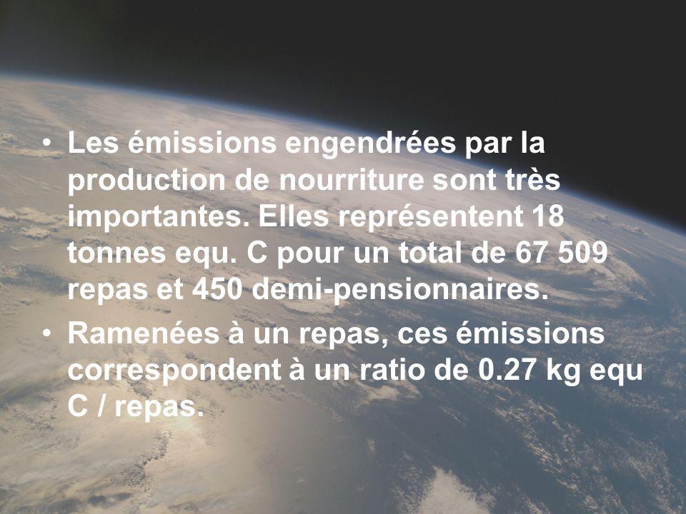 Les émissions engendrées par la production de nourriture sont très importantes. Elles représentent 18 tonnes equ. C pour un total de 67 509 repas et 4