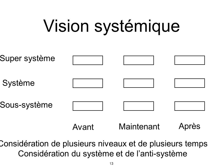 13 Super système Système Sous-système Avant Maintenant Après Considération de plusieurs niveaux et de plusieurs temps Considération du système et de l