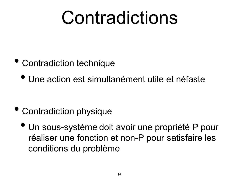 14 Contradiction technique Une action est simultanément utile et néfaste Contradiction physique Un sous-système doit avoir une propriété P pour réalis