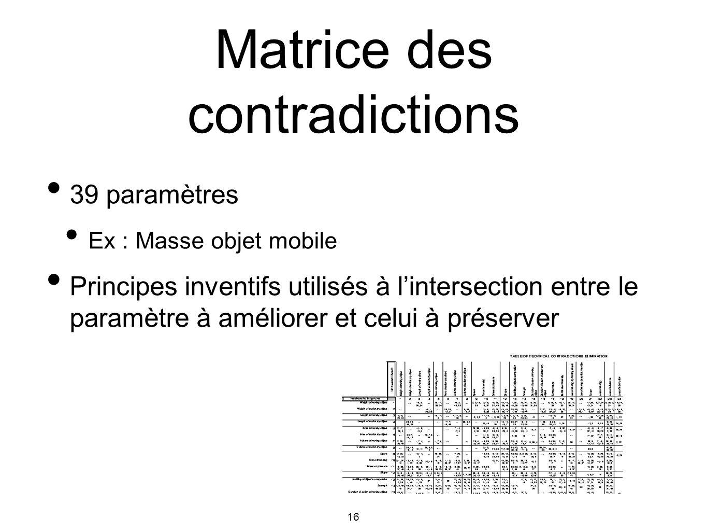 16 39 paramètres Ex : Masse objet mobile Principes inventifs utilisés à lintersection entre le paramètre à améliorer et celui à préserver Matrice des