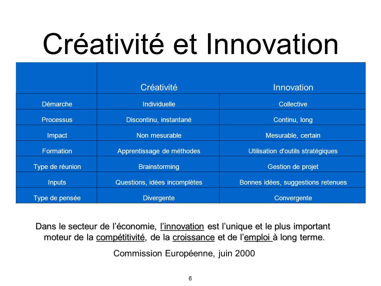 6 CréativitéInnovation DémarcheIndividuelleCollective ProcessusDiscontinu, instantanéContinu, long ImpactNon mesurableMesurable, certain FormationAppr