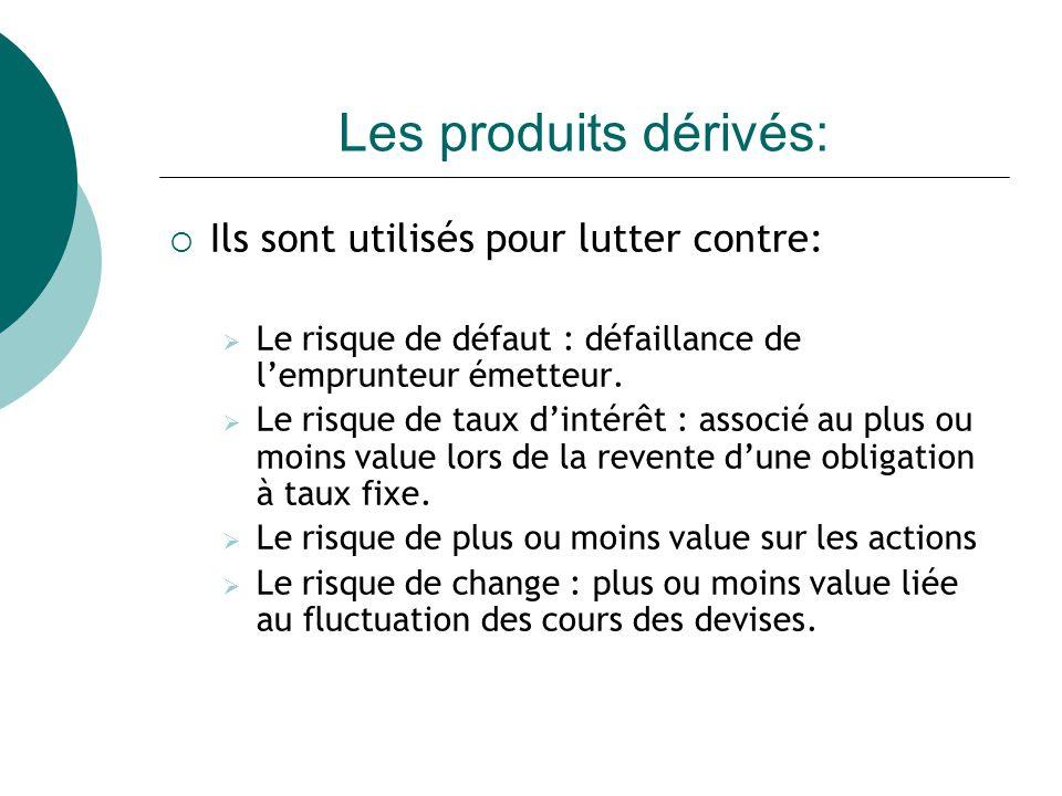 Les produits dérivés: Ils sont utilisés pour lutter contre: Le risque de défaut : défaillance de lemprunteur émetteur.