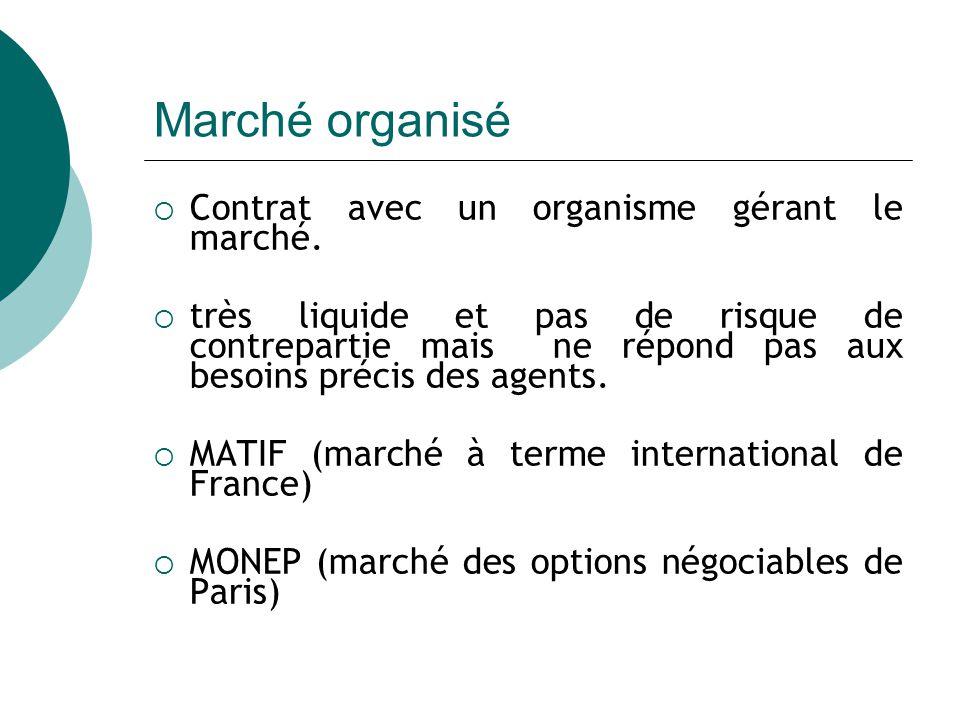 Marché organisé Contrat avec un organisme gérant le marché.