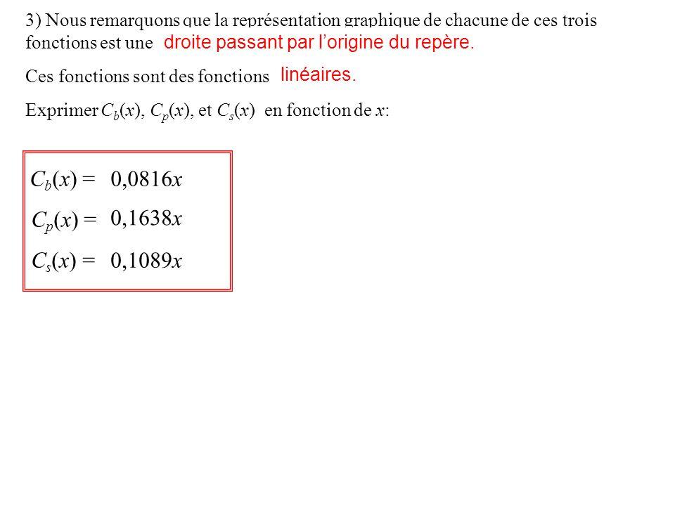 3) Nous remarquons que la représentation graphique de chacune de ces trois fonctions est une Ces fonctions sont des fonctions ………..
