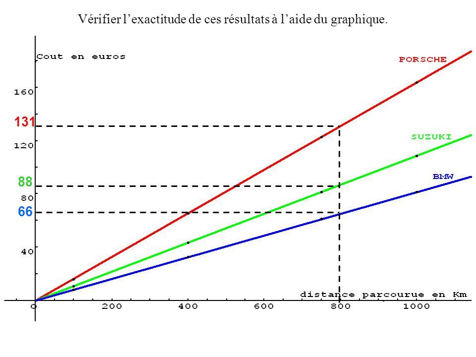66 131 88 Vérifier lexactitude de ces résultats à laide du graphique.