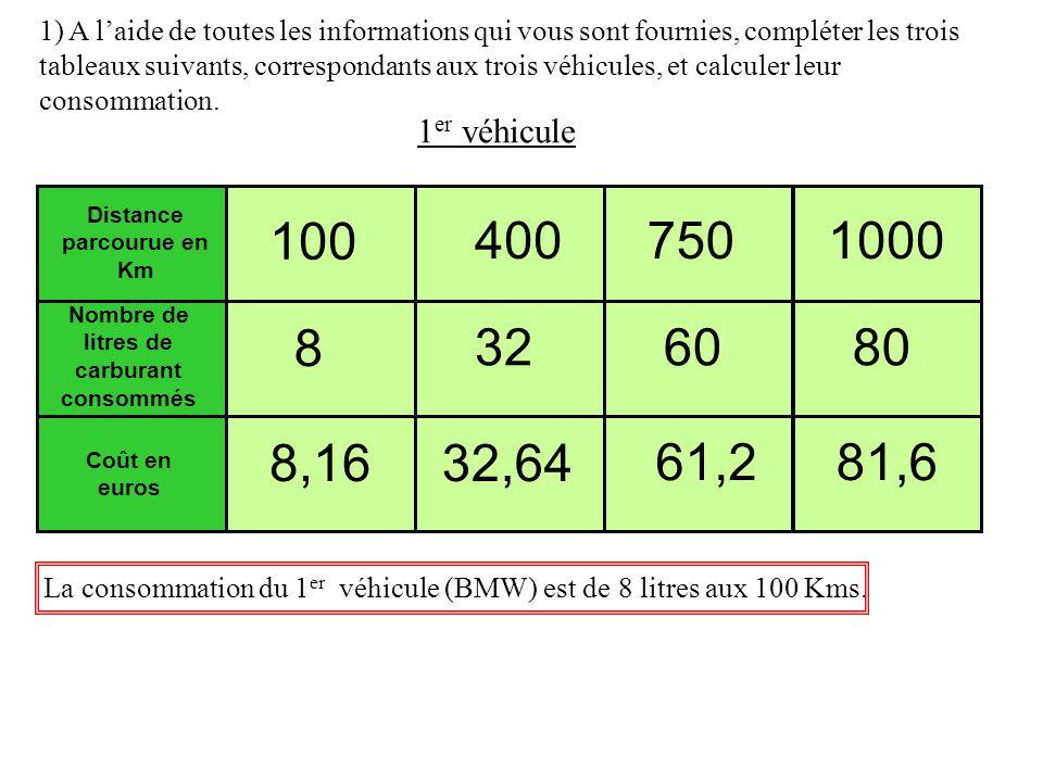 Distance parcourue en Km Nombre de litres de carburant consommés Coût en euros 100 4007501000 1) A laide de toutes les informations qui vous sont fournies, compléter les trois tableaux suivants, correspondants aux trois véhicules, et calculer leur consommation.
