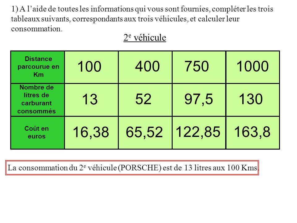 1) A laide de toutes les informations qui vous sont fournies, compléter les trois tableaux suivants, correspondants aux trois véhicules, et calculer leur consommation.