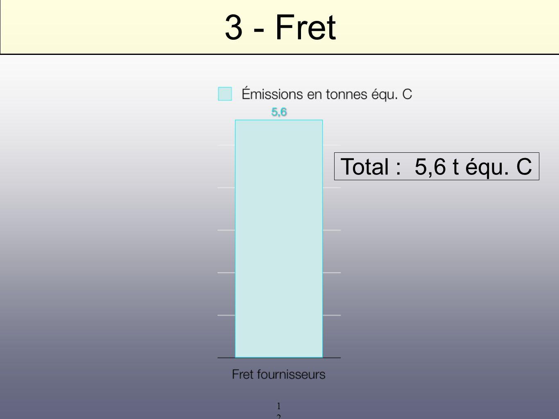 12 3 - Fret Total : 5,6 t équ. C