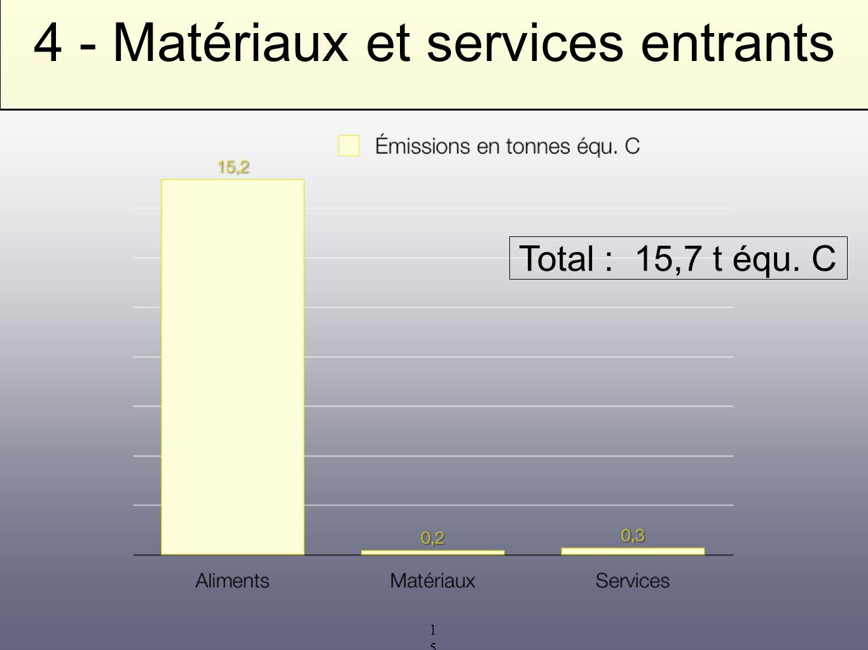 15 4 - Matériaux et services entrants Total : 15,7 t équ. C