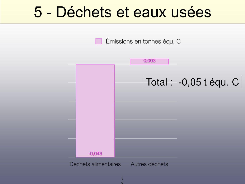 18 5 - Déchets et eaux usées Total : -0,05 t équ. C