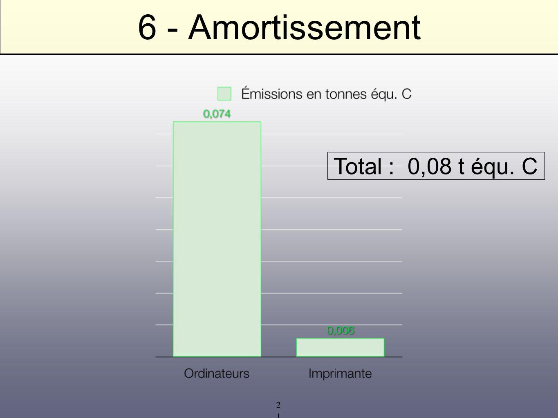 21 6 - Amortissement Total : 0,08 t équ. C