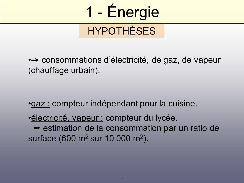 5 1 - Énergie consommations délectricité, de gaz, de vapeur (chauffage urbain). gaz : compteur indépendant pour la cuisine. électricité, vapeur : comp