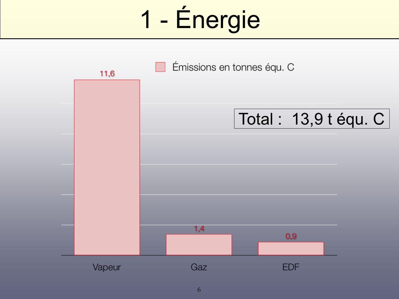 6 1 - Énergie Total : 13,9 t équ. C