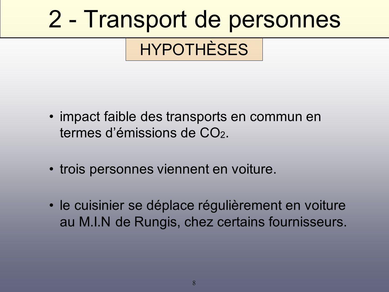 8 2 - Transport de personnes impact faible des transports en commun en termes démissions de CO 2. trois personnes viennent en voiture. le cuisinier se