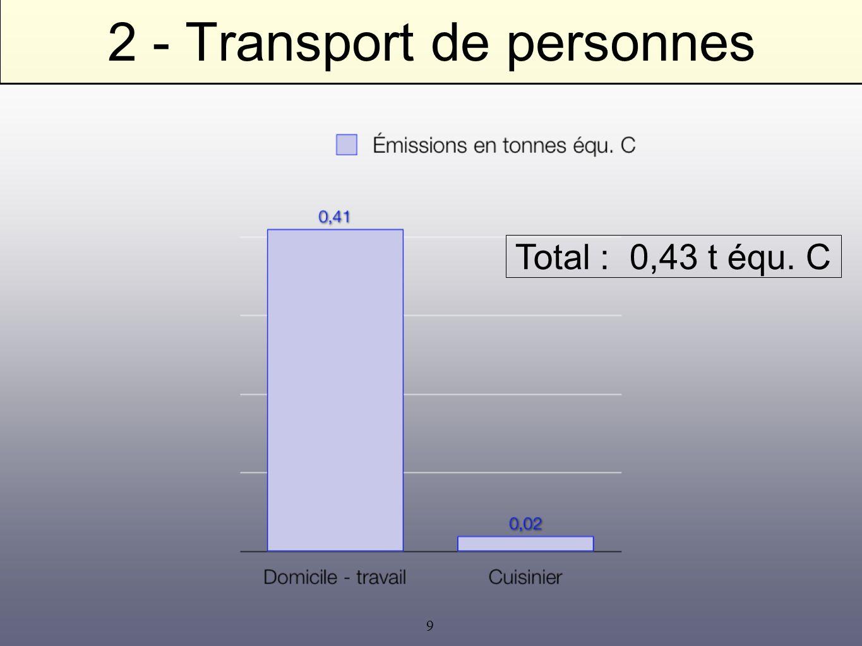 10 2 - Transport de personnes peu de préconisations : comportement exemplaire.