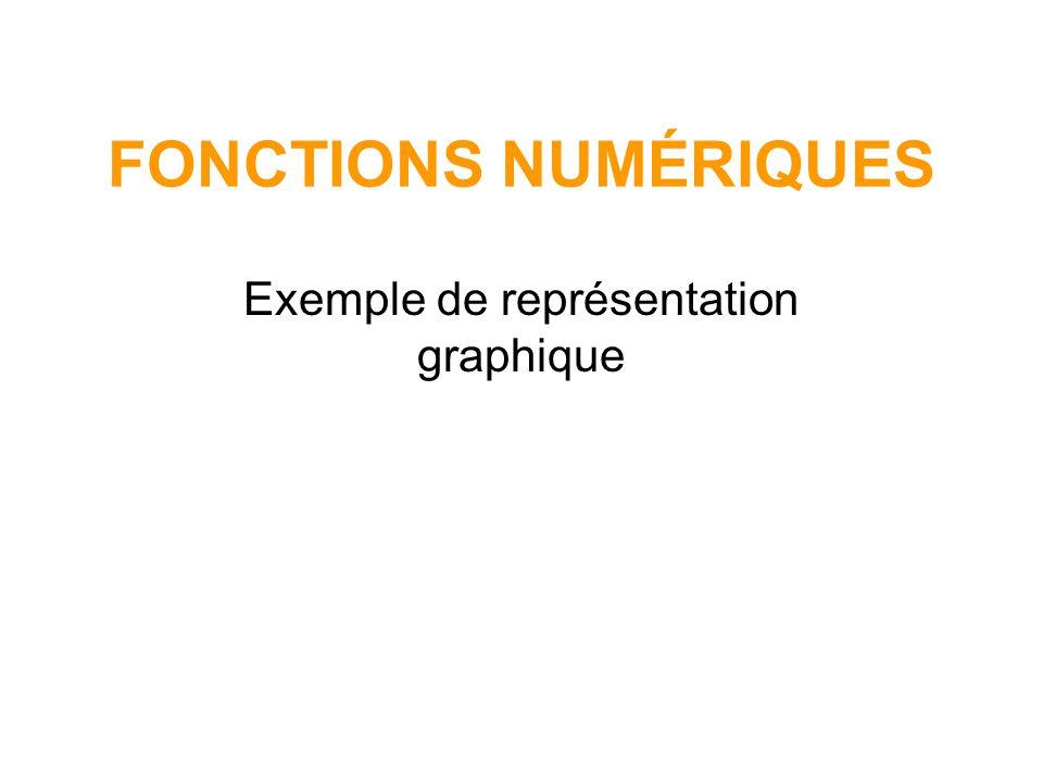 1) Dans le repère suivant, représenter graphiquement les fonctions suivantes, pour cela remplir tout d abord les 3 tableaux suivants, arrondir les valeurs obtenues au dixième: f 1 définie sur [-1,93 ; -0,21] par f 1 (x) = - 6,36 f 2 définie sur [-0,5 ; 0] par f 2 (x) = - 6,36 f 3 définie sur [0 ; 1,2] par f 3 (x) = -0,5x 2 - 4 x-1,93-1,7-1,5-1,2-0,5-0,21 f 1 (x)-4,7-4,5-4,3-3,9-3,5-1,42,1 x-0,5-0,250 f 2 (x)-3,2-2,3 x00,10,30,50,70,91,2 f 3 (x)