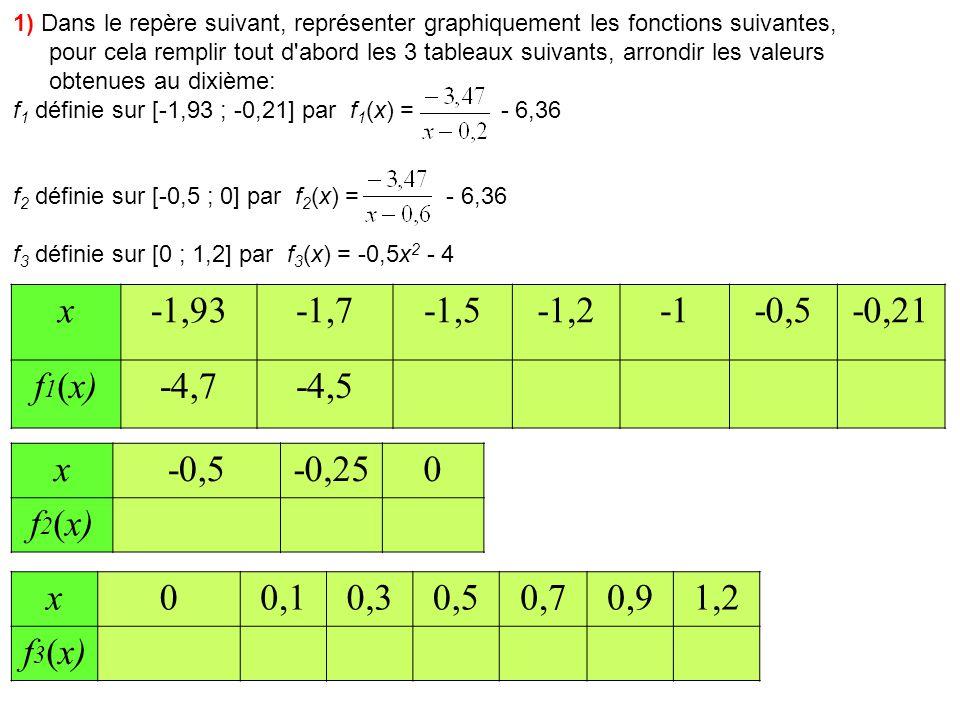 1) Dans le repère suivant, représenter graphiquement les fonctions suivantes, pour cela remplir tout d abord les 3 tableaux suivants, arrondir les valeurs obtenues au dixième: f 1 définie sur [-1,93 ; -0,21] par f 1 (x) = - 6,36 f 2 définie sur [-0,5 ; 0] par f 2 (x) = - 6,36 f 3 définie sur [0 ; 1,2] par f 3 (x) = -0,5x 2 - 4 x-1,93-1,7-1,5-1,2-0,5-0,21 f 1 (x)-4,7-4,5-4,3-3,9-3,5-1,42,1 x-0,5-0,250 f 2 (x)-3,2-2,3-0,6 x00,10,30,50,70,91,2 f 3 (x)-4,0