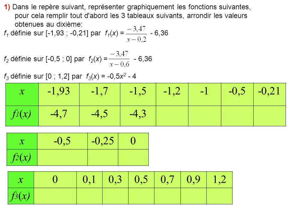 1) Dans le repère suivant, représenter graphiquement les fonctions suivantes, pour cela remplir tout d abord les 3 tableaux suivants, arrondir les valeurs obtenues au dixième: f 1 définie sur [-1,93 ; -0,21] par f 1 (x) = - 6,36 f 2 définie sur [-0,5 ; 0] par f 2 (x) = - 6,36 f 3 définie sur [0 ; 1,2] par f 3 (x) = -0,5x 2 - 4 x-1,93-1,7-1,5-1,2-0,5-0,21 f 1 (x)-4,7-4,5-4,3-3,9 x-0,5-0,250 f 2 (x) x00,10,30,50,70,91,2 f 3 (x)