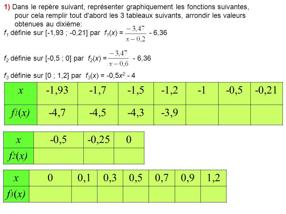 1) Dans le repère suivant, représenter graphiquement les fonctions suivantes, pour cela remplir tout d abord les 3 tableaux suivants, arrondir les valeurs obtenues au dixième: f 1 définie sur [-1,93 ; -0,21] par f 1 (x) = - 6,36 f 2 définie sur [-0,5 ; 0] par f 2 (x) = - 6,36 f 3 définie sur [0 ; 1,2] par f 3 (x) = -0,5x 2 - 4 x-1,93-1,7-1,5-1,2-0,5-0,21 f 1 (x)-4,7-4,5-4,3-3,9-3,5-1,42,1 x-0,5-0,250 f 2 (x)-3,2-2,3-0,6 x00,10,30,50,70,91,2 f 3 (x)-4,0 -4,1