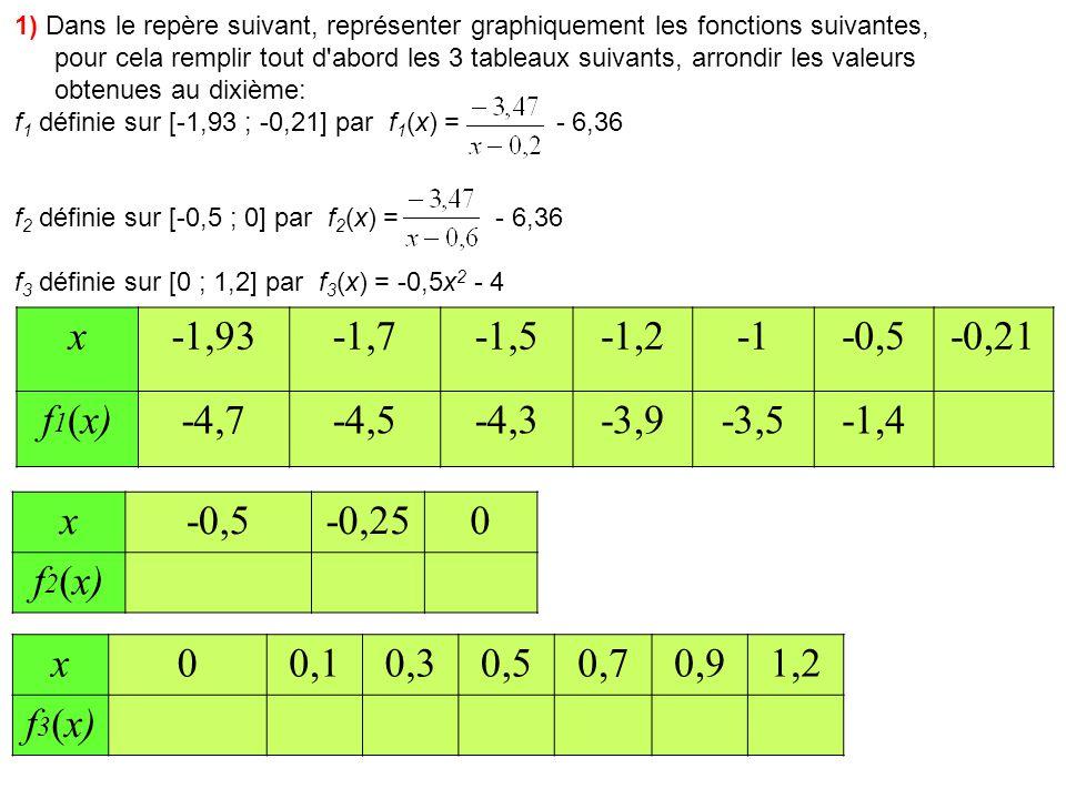 1) Dans le repère suivant, représenter graphiquement les fonctions suivantes, pour cela remplir tout d abord les 3 tableaux suivants, arrondir les valeurs obtenues au dixième: f 1 définie sur [-1,93 ; -0,21] par f 1 (x) = - 6,36 f 2 définie sur [-0,5 ; 0] par f 2 (x) = - 6,36 f 3 définie sur [0 ; 1,2] par f 3 (x) = -0,5x 2 - 4 x-1,93-1,7-1,5-1,2-0,5-0,21 f 1 (x)-4,7-4,5-4,3-3,9-3,5-1,42,1 x-0,5-0,250 f 2 (x)-3,2-2,3-0,6 x00,10,30,50,70,91,2 f 3 (x)-4,0 -4,1-4,2