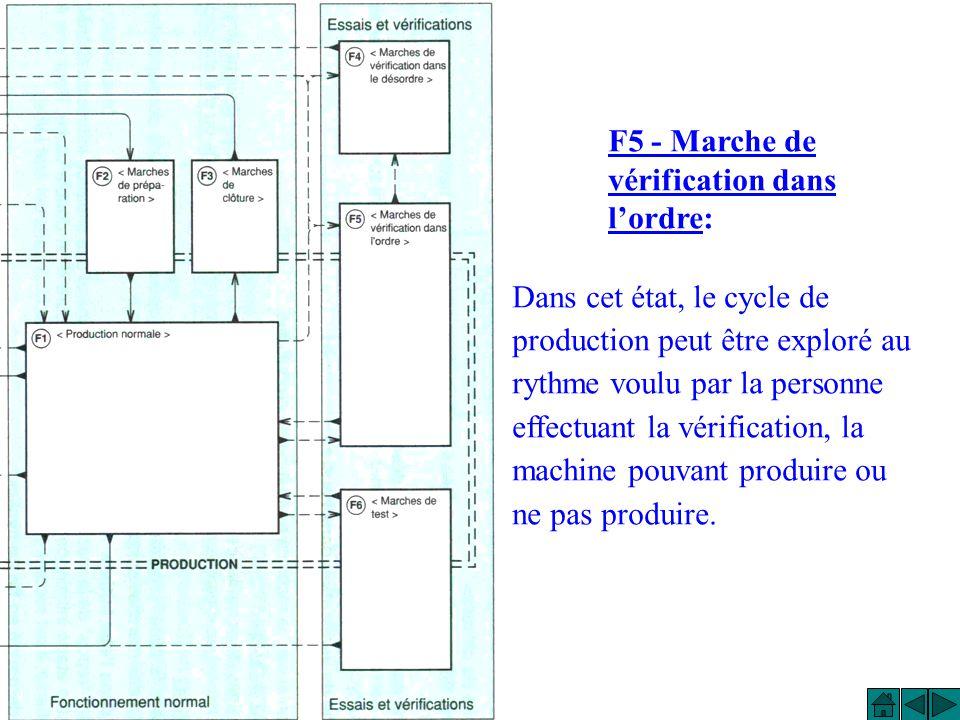 F4 - Marche de vérification dans le désordre: Cest état permet de vérifier certaines fonctions ou certains mouvements sur la machine, sans respecter l