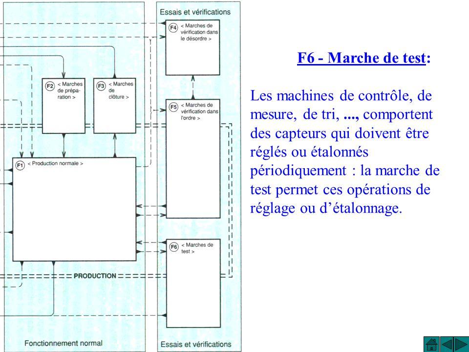 F5 - Marche de vérification dans lordre: Dans cet état, le cycle de production peut être exploré au rythme voulu par la personne effectuant la vérification, la machine pouvant produire ou ne pas produire.
