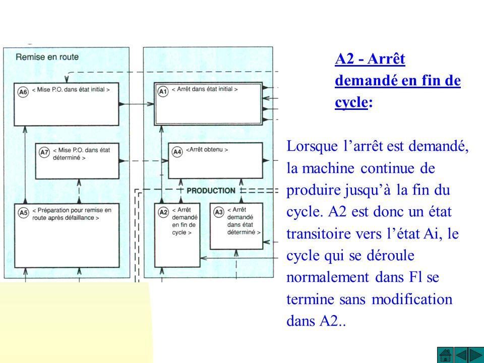 A1 - Arrêt dans létat initial: Cest létat repos de la machine. Il correspond en général à la situation initiale du GRAFCET : cest pourquoi, comme une