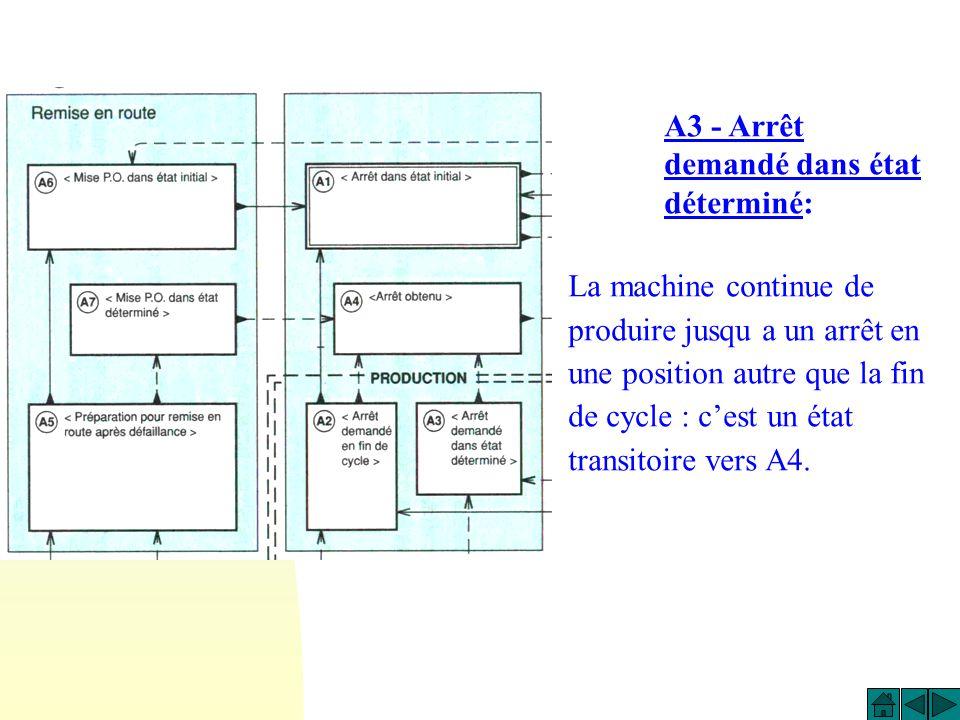 A2 - Arrêt demandé en fin de cycle: Lorsque larrêt est demandé, la machine continue de produire jusquà la fin du cycle. A2 est donc un état transitoir