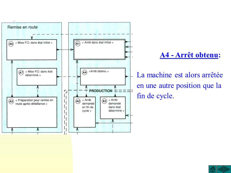 A3 - Arrêt demandé dans état déterminé: La machine continue de produire jusqu a un arrêt en une position autre que la fin de cycle : cest un état transitoire vers A4.