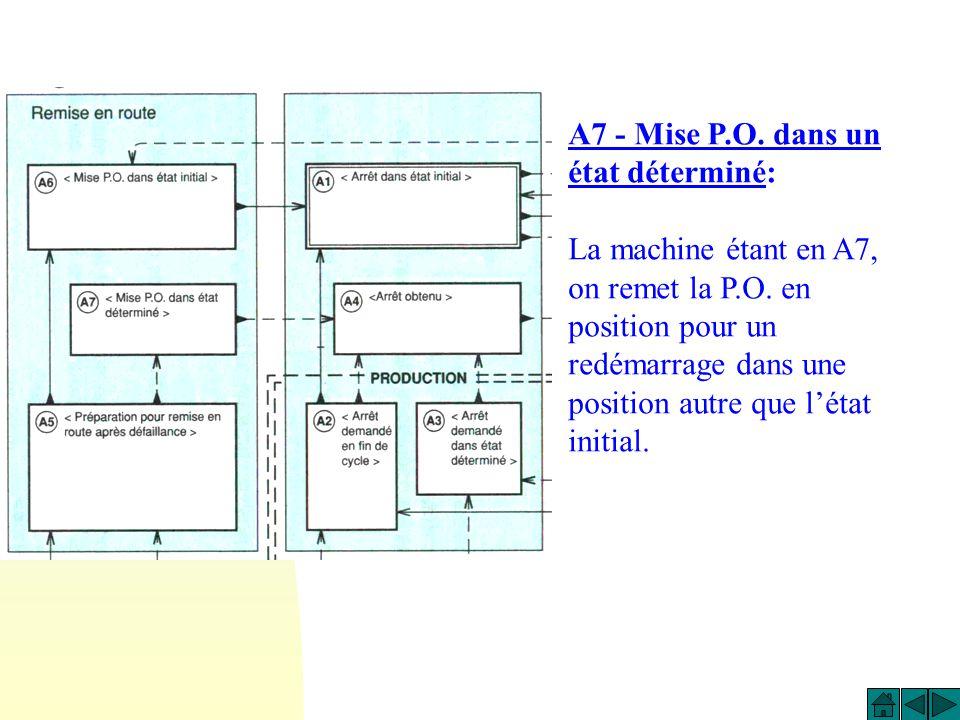 A6 - Mise P.O. dans état initial: La machine étant en A6, on remet manuellement ou automatiquement la Partie Opérative en position pour un redémarrage
