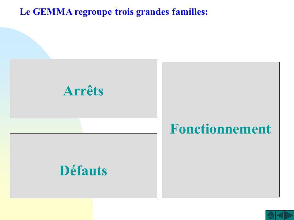 Le G.E.M.M.A. Le Guide d Etude des Modes de Marche et Arrêts. I. Les différents rectangles ETAT II. Modes de marche et arrêt les plus usité III. Exemp