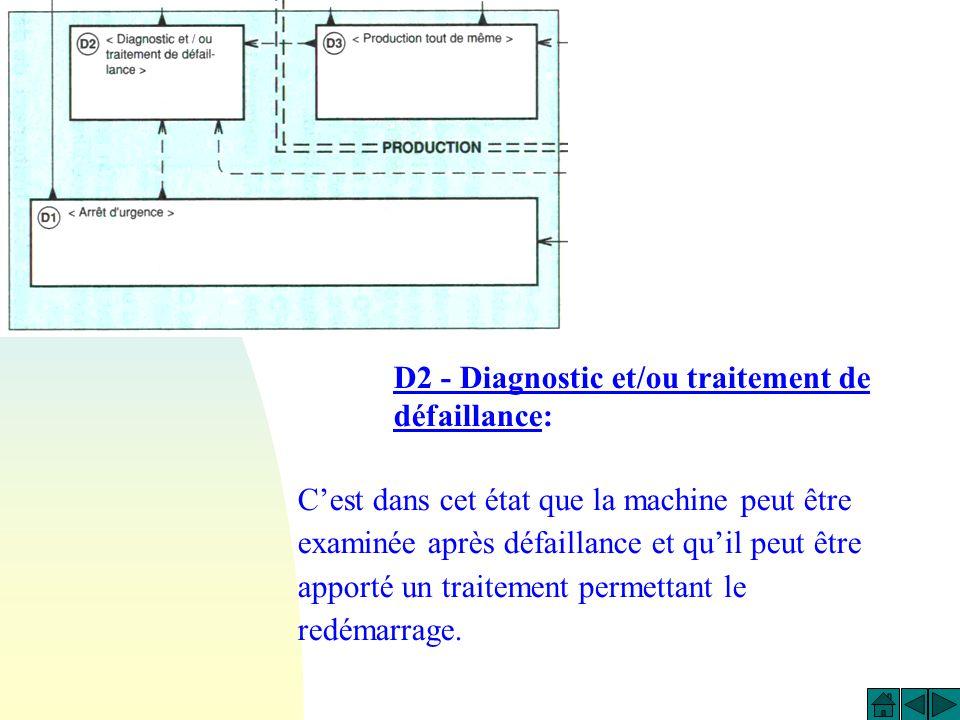 Dl - Arrêt durgence: Cest létat pris lors dun arrêt durgence: on y prévoit non seulement les arrêts, mais aussi les cycles de dégagement, les procédur