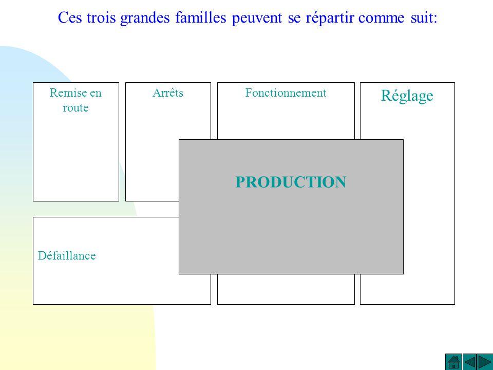 Remise en route ArrêtsFonctionnement Réglage Défaillance PRODUCTION Ces trois grandes familles peuvent se répartir comme suit: