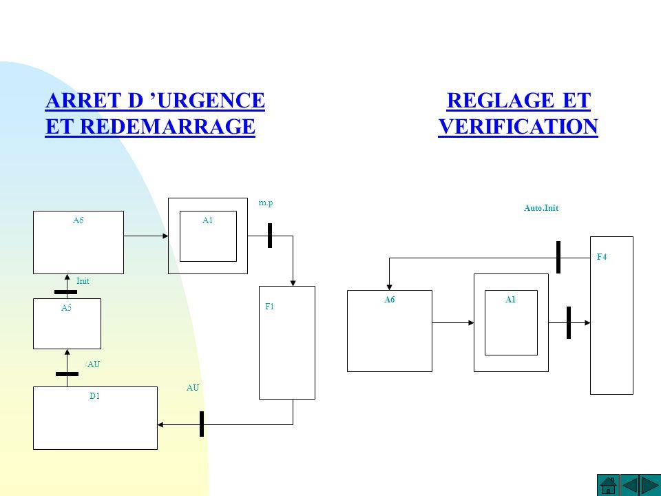 A1 Etat initial PO et PC F1 : Pliage 4 angles = reprise de 4 fois le grafcet A2 Le cycle en cours se termine /p m.p Conditions dévolution GEMMA ELEMEN