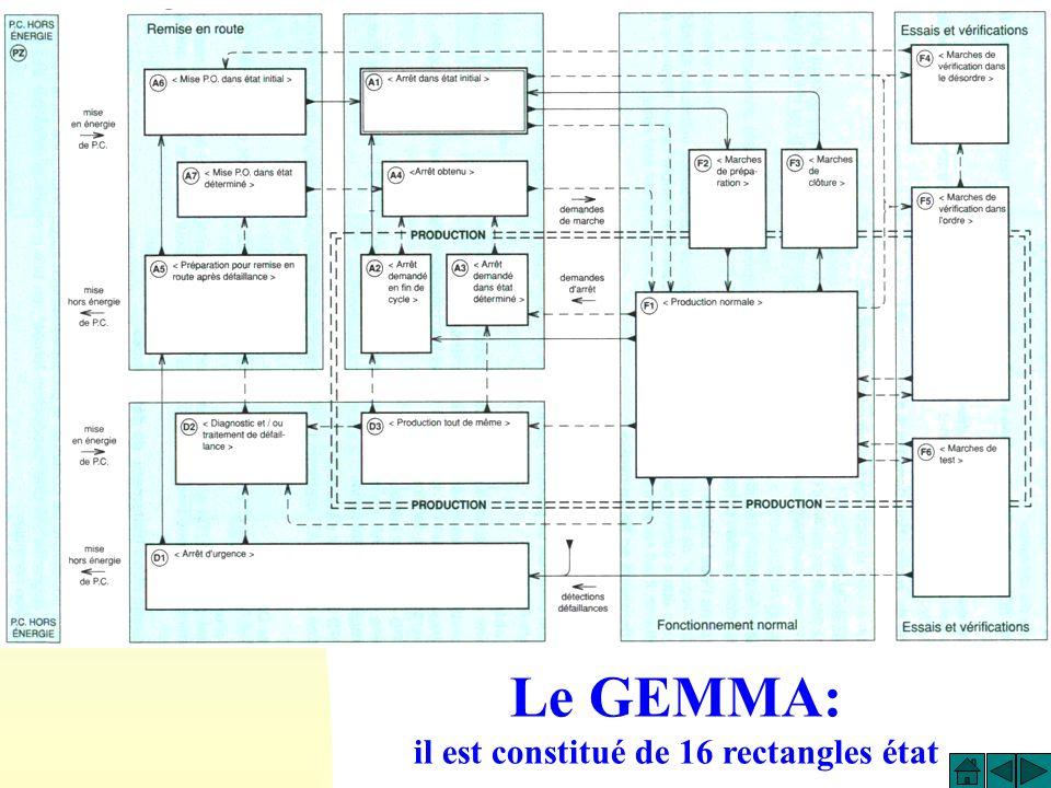 F1 Pliage des 4 angles = Reprise 4 fois dun grafcet de production A2 Le cycle en cours se termine D1 Sectionner pression sur PO RAZ du séquenceur A5 Dégager profilé en cours de formage A1 A6 Initialiser le séquenceur Remise PO en pression Mettre vérin en position initiale F4 RAZ des séquenceurs Alimentation des entrées PX et commande manuelle sur distributeurs Au /Au Initialisation Réglage /p GEMMA TOTAL: SOMME DE TOUS LES GEMMA