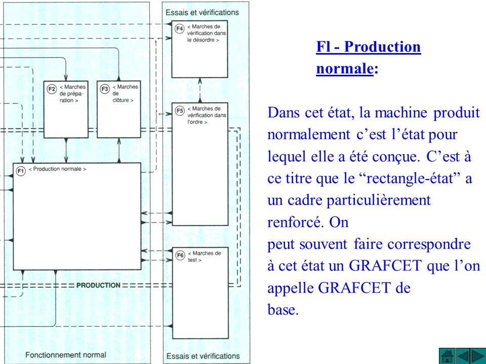 Fl - Production normale: Dans cet état, la machine produit normalement cest létat pour lequel elle a été conçue.