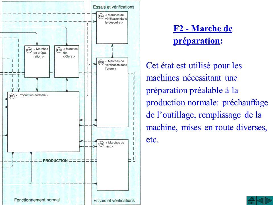 F2 - Marche de préparation: Cet état est utilisé pour les machines nécessitant une préparation préalable à la production normale: préchauffage de loutillage, remplissage de la machine, mises en route diverses, etc.