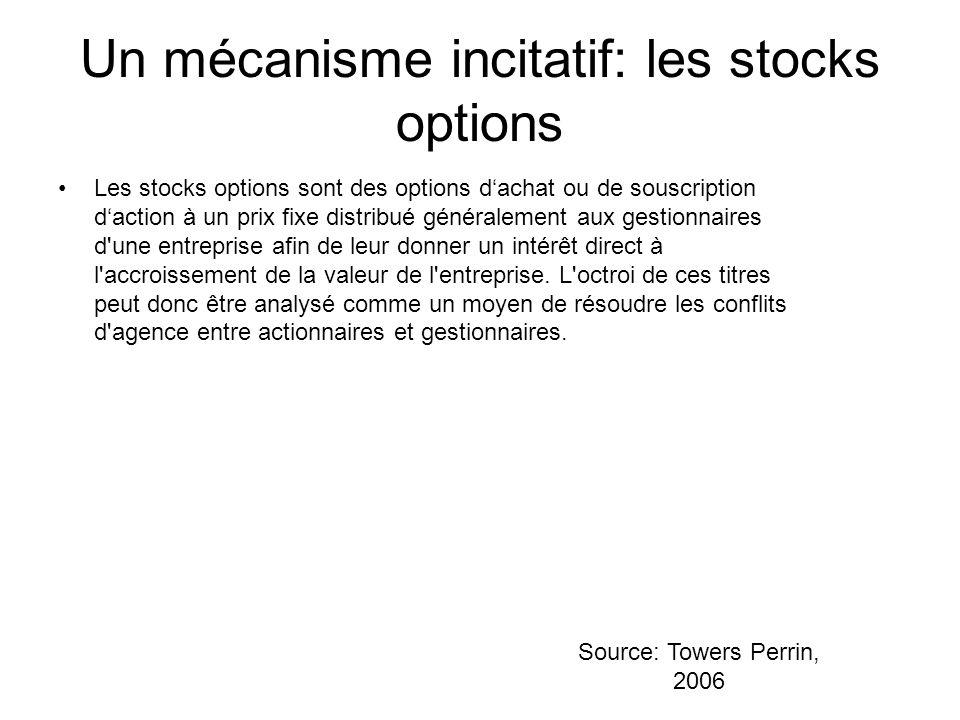 Un mécanisme incitatif: les stocks options Les stocks options sont des options dachat ou de souscription daction à un prix fixe distribué généralement aux gestionnaires d une entreprise afin de leur donner un intérêt direct à l accroissement de la valeur de l entreprise.