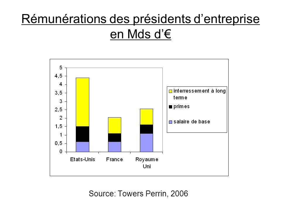 Rémunérations des présidents dentreprise en Mds d Source: Towers Perrin, 2006