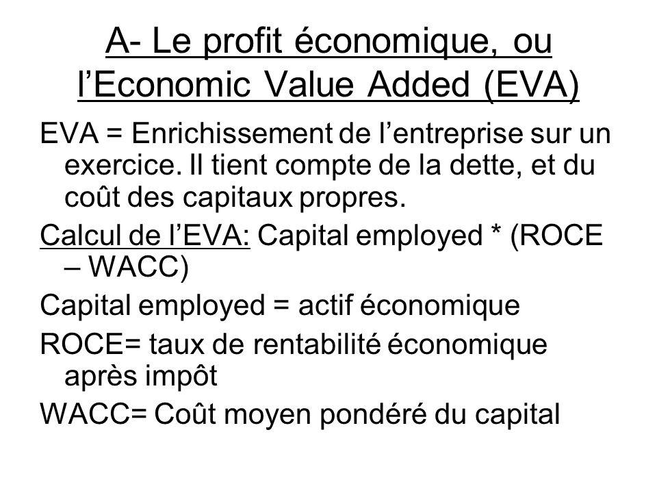 A- Le profit économique, ou lEconomic Value Added (EVA) EVA = Enrichissement de lentreprise sur un exercice.