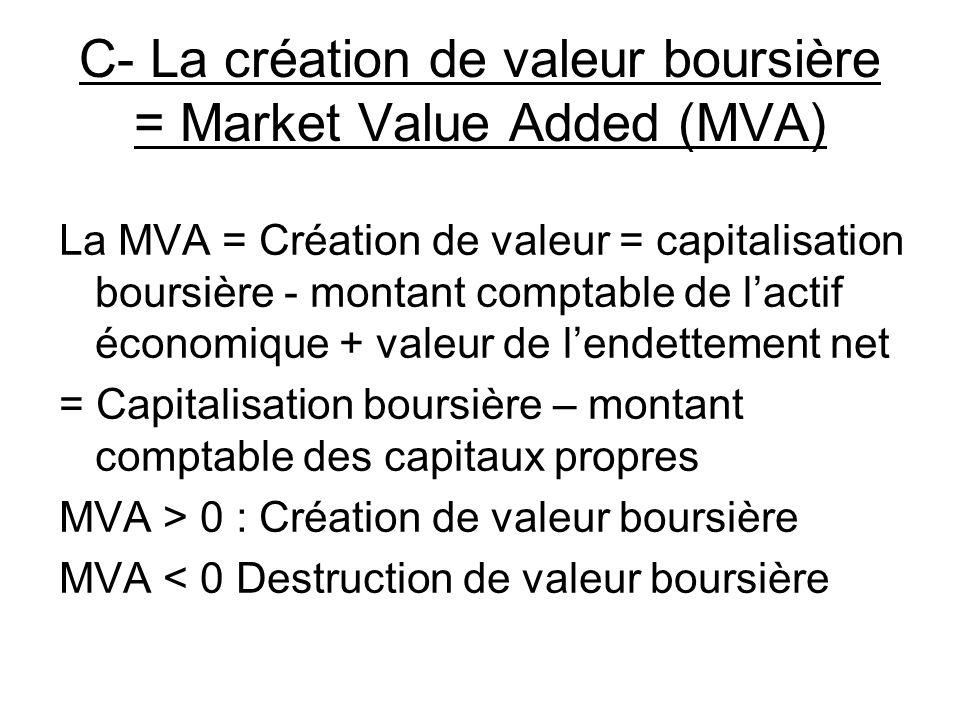 C- La création de valeur boursière = Market Value Added (MVA) La MVA = Création de valeur = capitalisation boursière - montant comptable de lactif économique + valeur de lendettement net = Capitalisation boursière – montant comptable des capitaux propres MVA > 0 : Création de valeur boursière MVA < 0 Destruction de valeur boursière