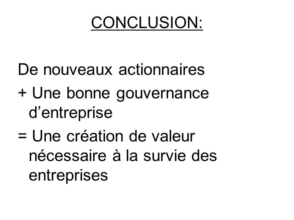 CONCLUSION: De nouveaux actionnaires + Une bonne gouvernance dentreprise = Une création de valeur nécessaire à la survie des entreprises