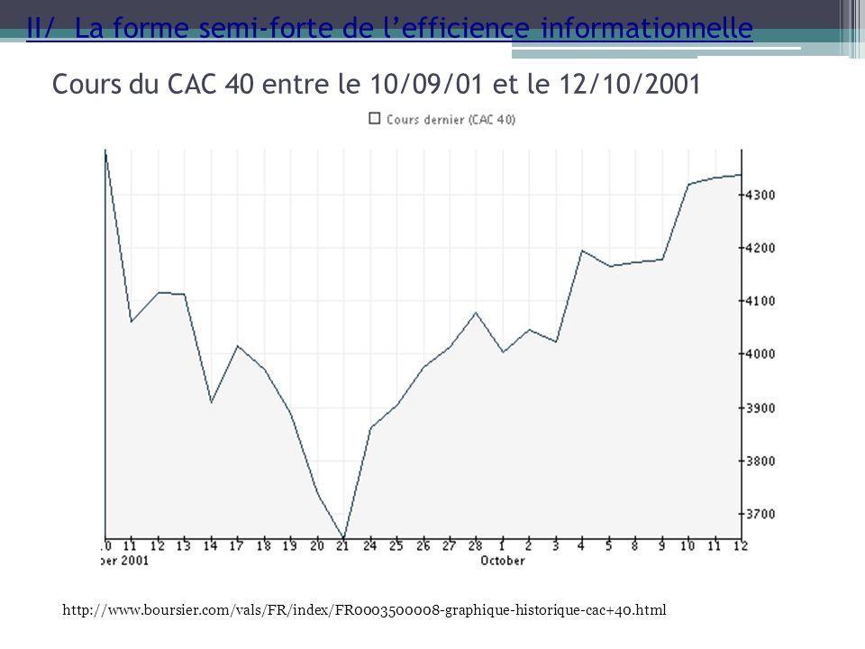 Cours du CAC 40 entre le 10/09/01 et le 12/10/2001 http://www.boursier.com/vals/FR/index/FR0003500008-graphique-historique-cac+40.html II/ La forme se
