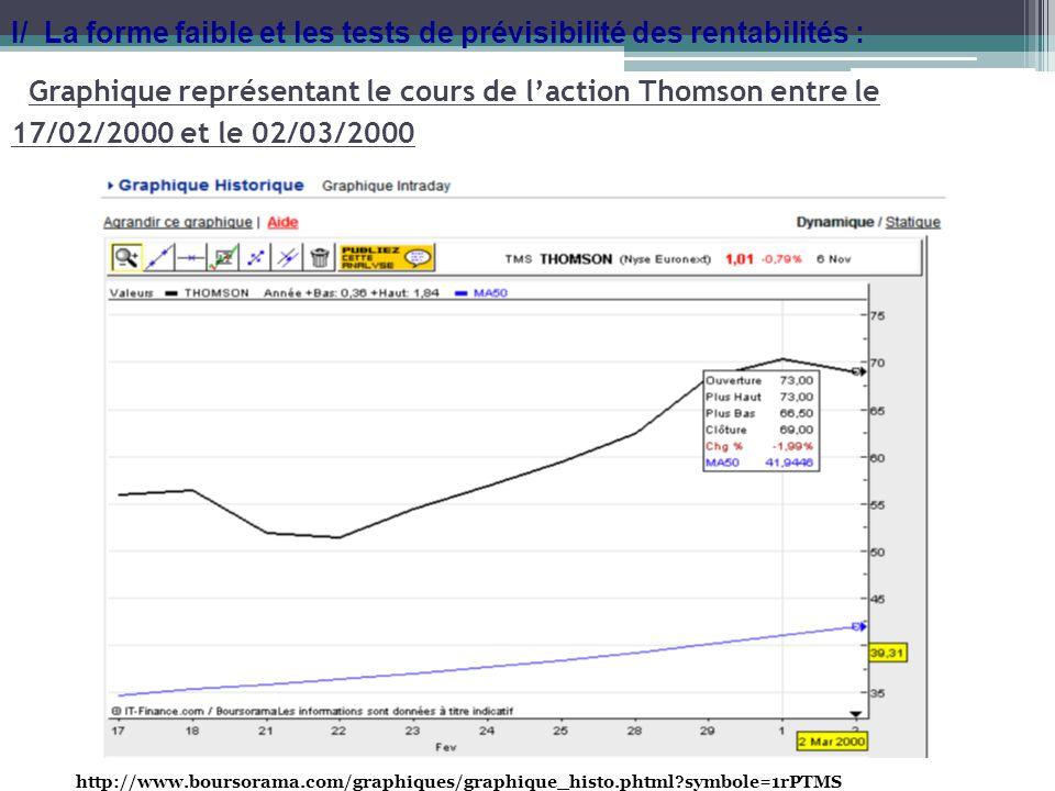 Graphique représentant le cours de laction Thomson entre le 17/02/2000 et le 02/03/2000 http://www.boursorama.com/graphiques/graphique_histo.phtml?sym