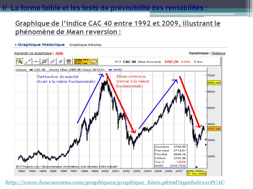 Graphique de lindice CAC 40 entre 1992 et 2009, illustrant le phénomène de Mean reversion : I/ La forme faible et les tests de prévisibilité des renta